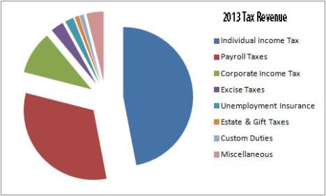 2013 Tax Revenue Sources